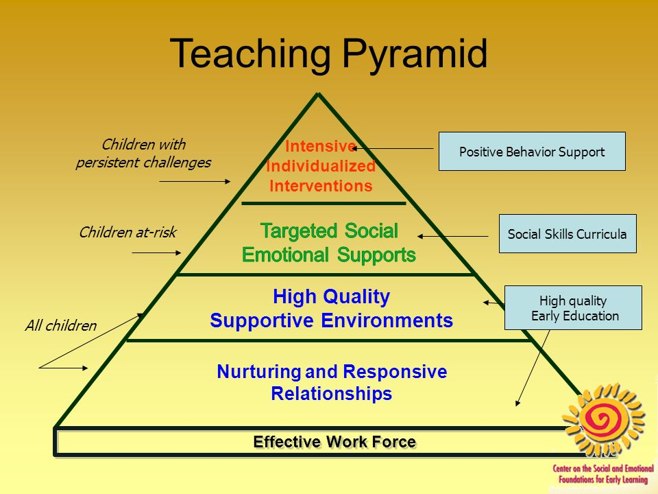Teaching Pyramid Targeted Social Emotional Supports High Quality