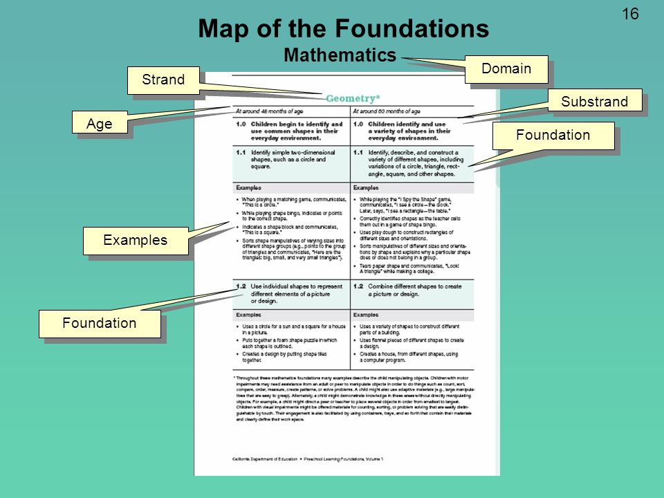 Map of the Foundations Mathematics