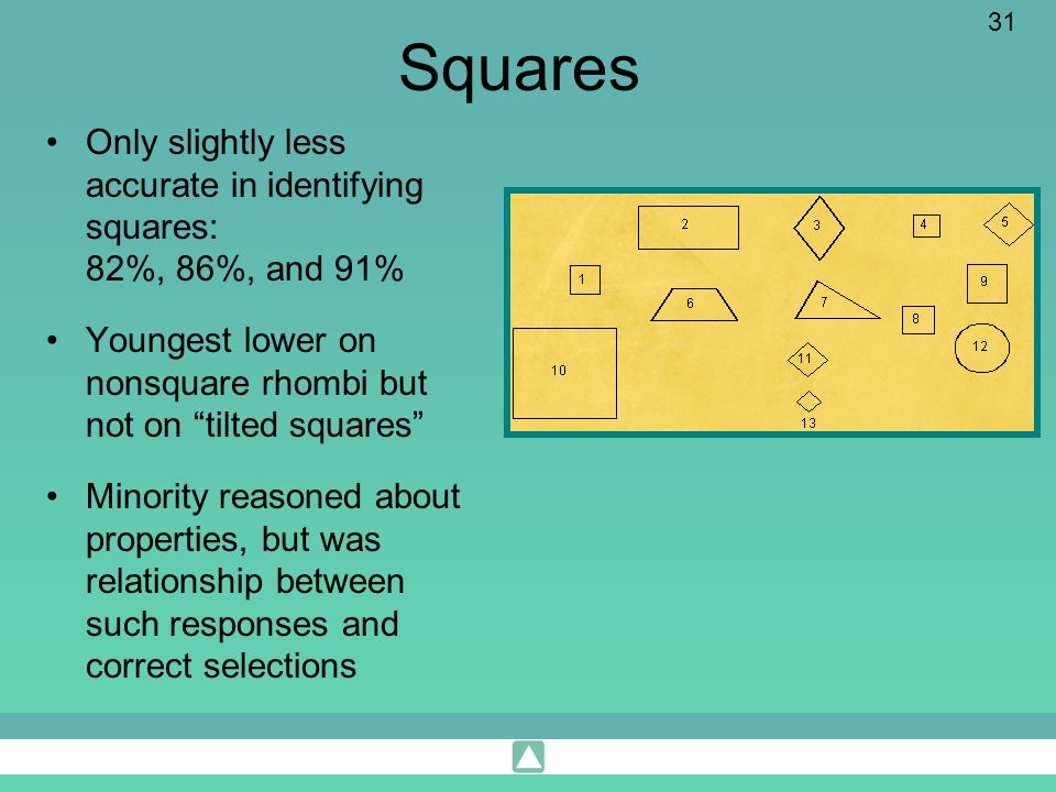 Squares Only slightly less accurate in identifying squares: 82%, 86%, and 91% Youngest lower on nonsquare rhombi but not on tilted squares