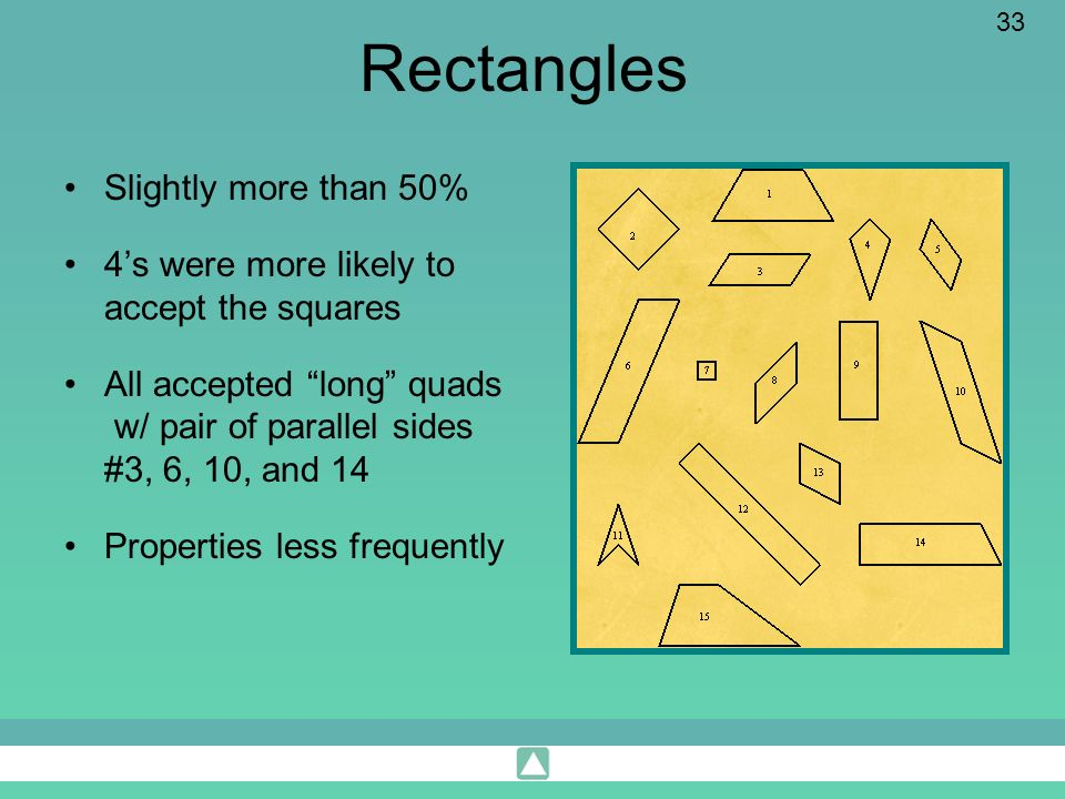Rectangles Slightly more than 50%