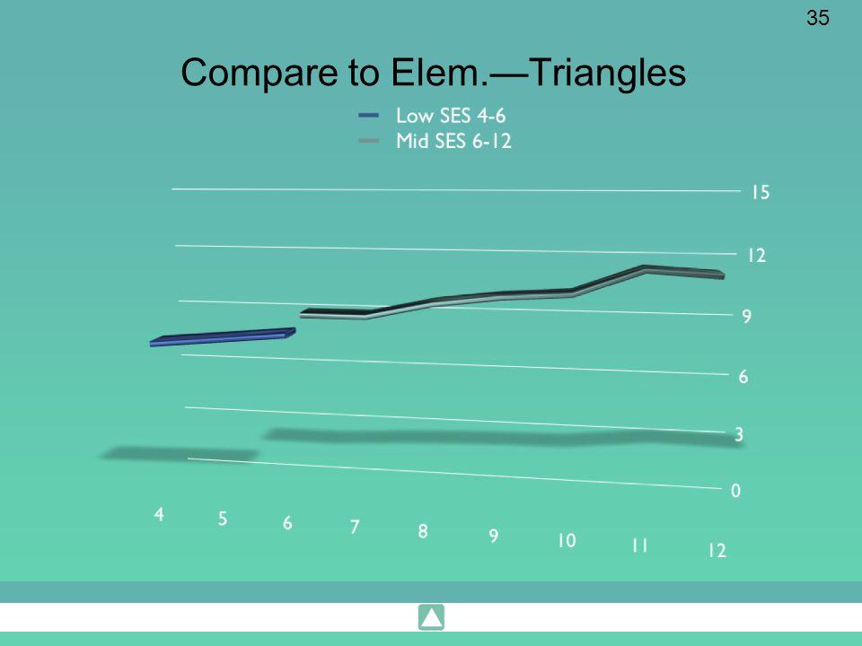 Compare to Elem.—Triangles