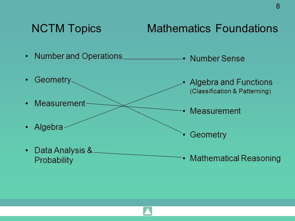 Mathematics Foundations