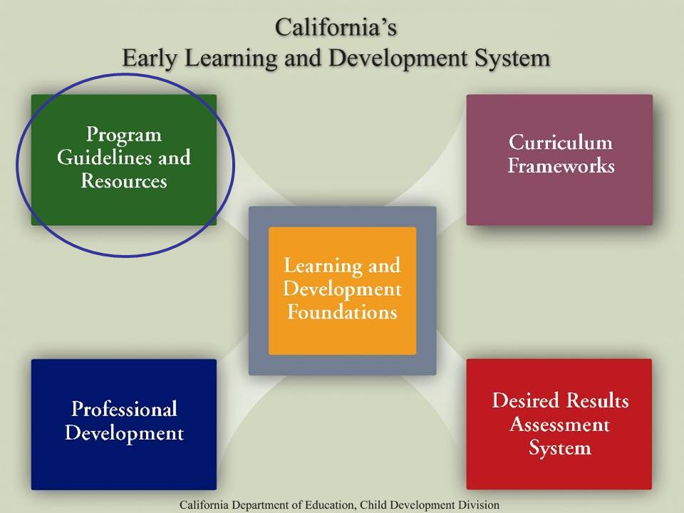 The Program Guidelines and Resources component includes publications such as the Prekindergarten Learning & Development Guidelines and the Preschool English Learners: Principles and Practices to Promote Language, Literacy, and Learning (PEL Guide).