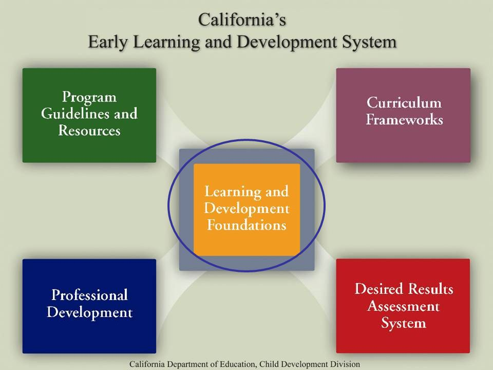 Let's turn now to see how this research is integrated into California's Early Learning and Development System.