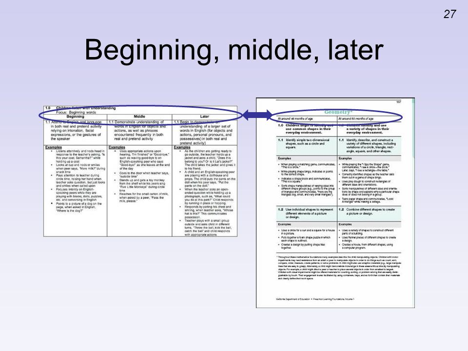 Beginning, middle, later