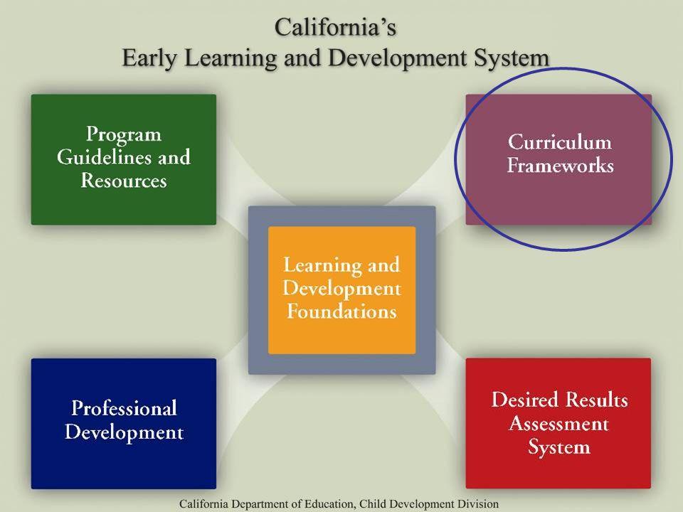 ca preschool curriculum framework language development ppt 262