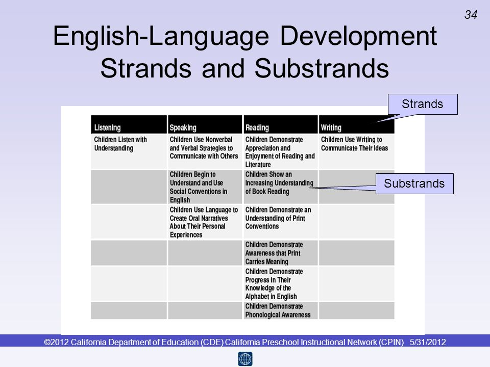 English-Language Development Strands and Substrands