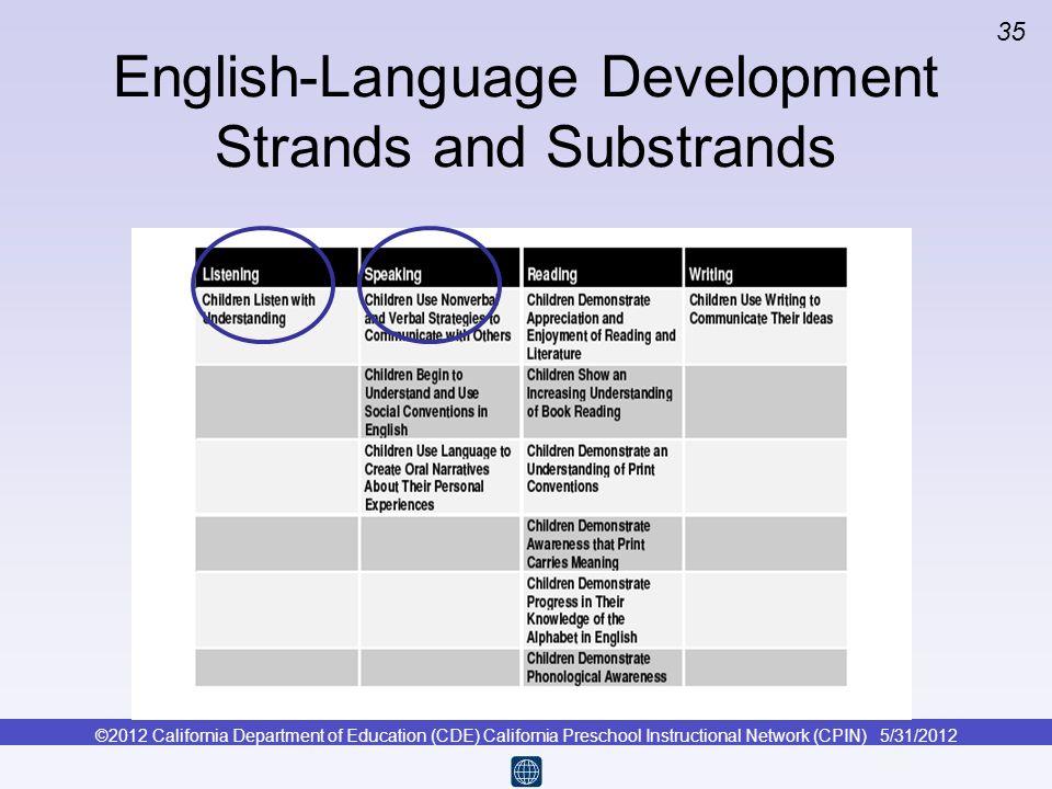 English-Language Development Strands and Substrands