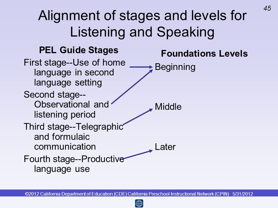 Alignment of stages and levels for Listening and Speaking