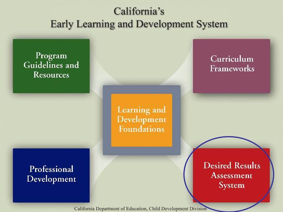 The Desired Results Assessment System is designed to document the progress made by children and families in achieving desired results and provides information to help practitioners improve their child care and development services. The Desired Results Developmental Profile (DRDP) is an observation assessment instrument that enables teachers to document children's learning and developmental progress along a continuum of four developmental levels.