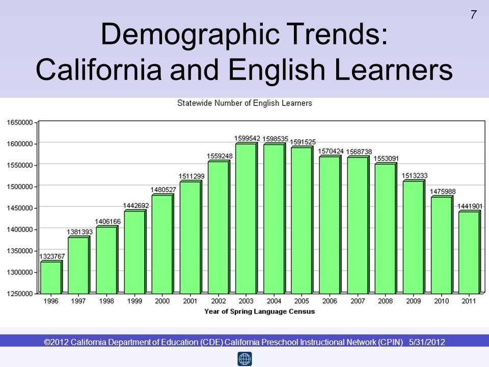 Demographic Trends: California and English Learners