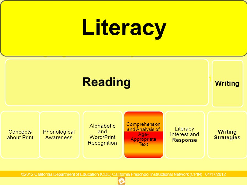 Domain Organization Reading Language and Literacy Reading