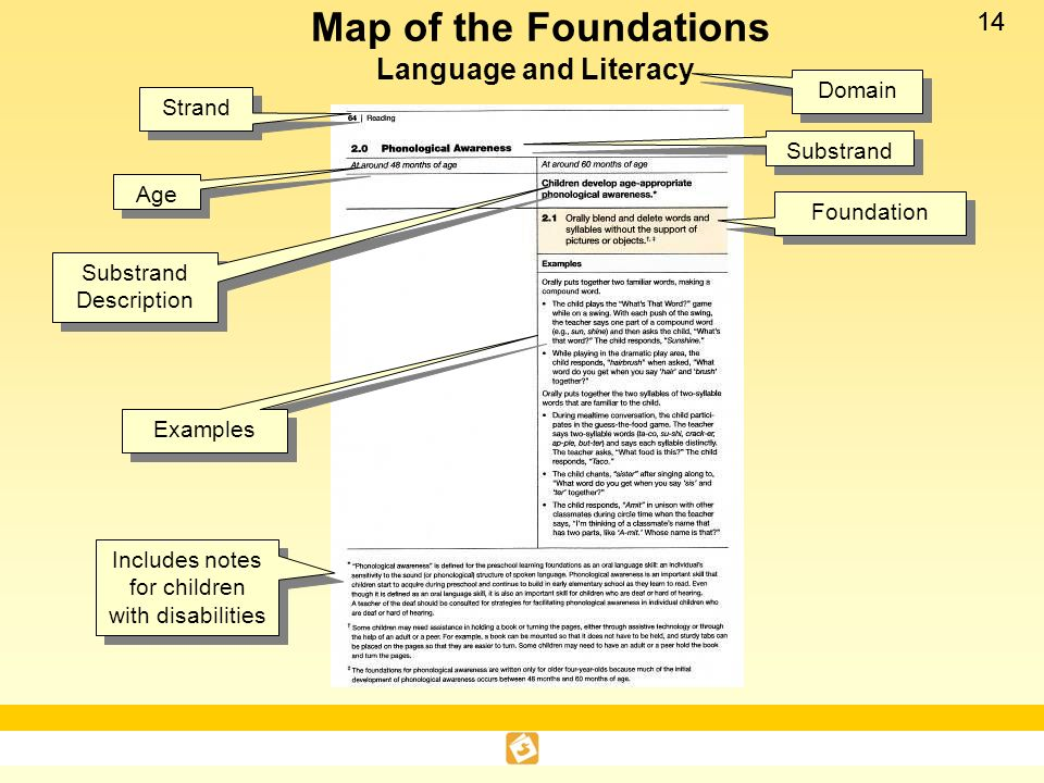 Map of the Foundations Language and Literacy