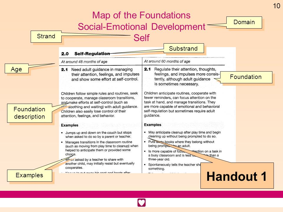 Map of the Foundations Social-Emotional Development Self