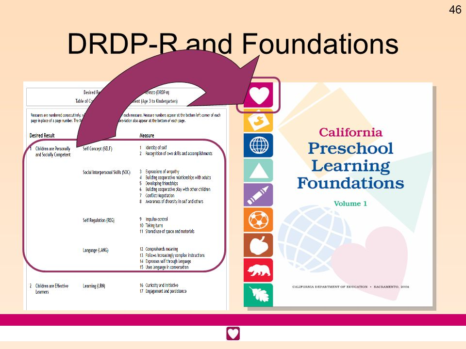 DRDP-R and Foundations