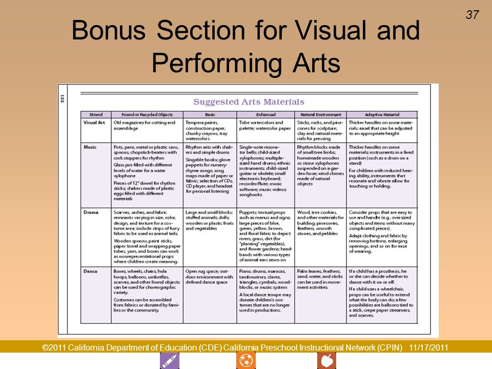 Bonus Section for Visual and Performing Arts