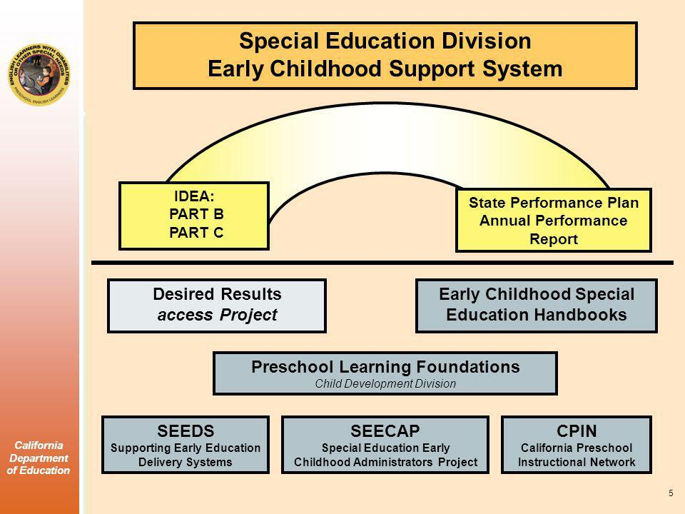 Special Education Division Early Childhood Support System