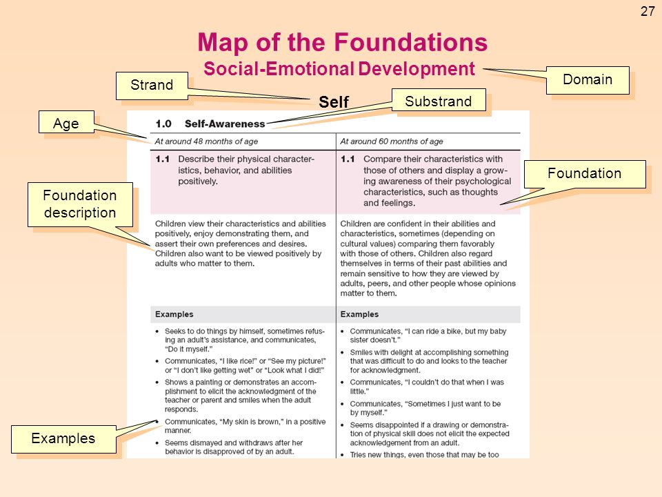 Map of the Foundations Social-Emotional Development