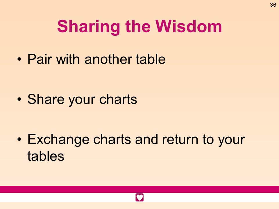 Sharing the Wisdom Pair with another table Share your charts