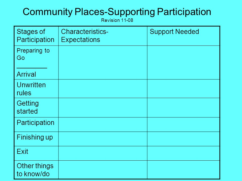 Community Places-Supporting Participation Revision 11-08