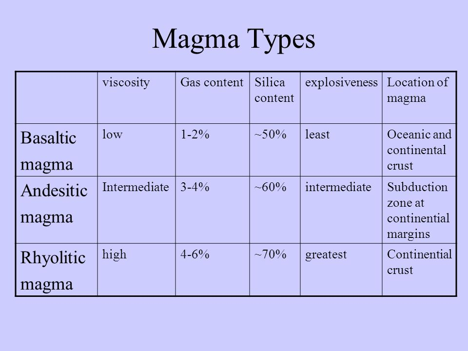 Basalt Silica Content Of : Volcanoes main topics to be covered magma intrusive