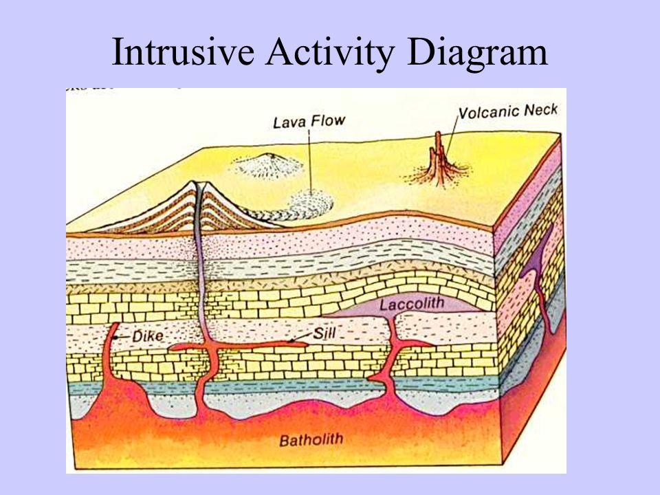 the gallery for --> intrusive igneous rock diagram igneous intrusion diagram