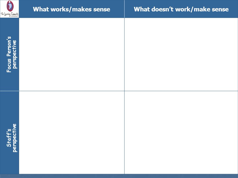 What works/makes sense What doesn't work/make sense