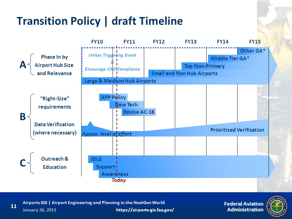 Transition Policy | draft Timeline