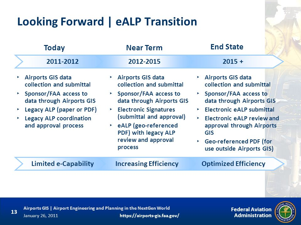 Looking Forward | eALP Transition