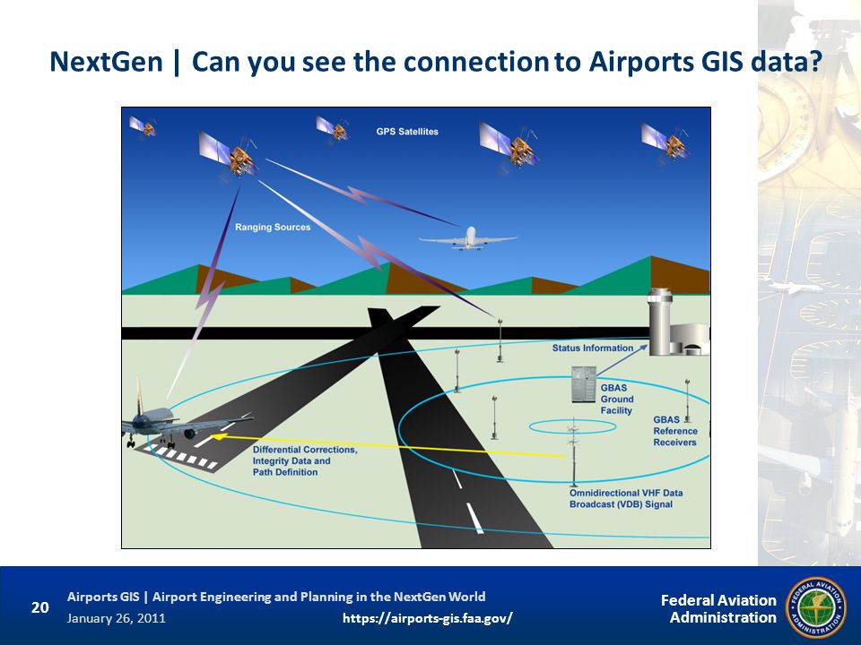 NextGen | Can you see the connection to Airports GIS data