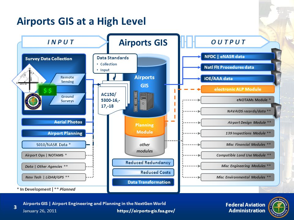 Airports GIS at a High Level