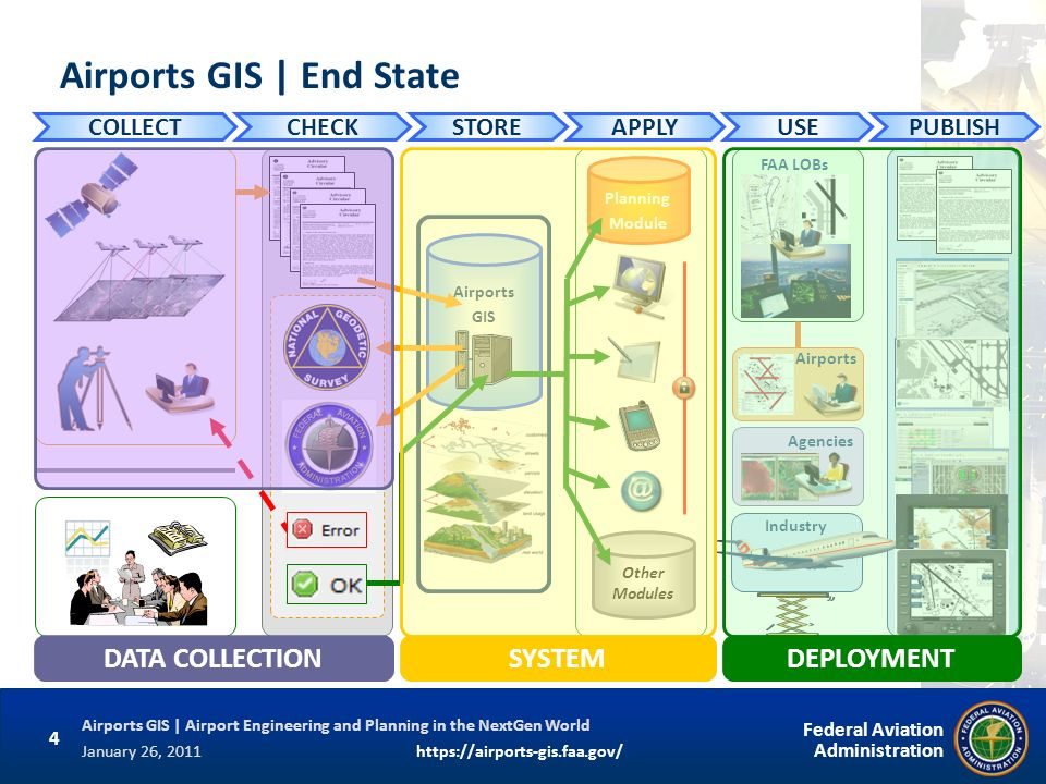 Airports GIS | End State