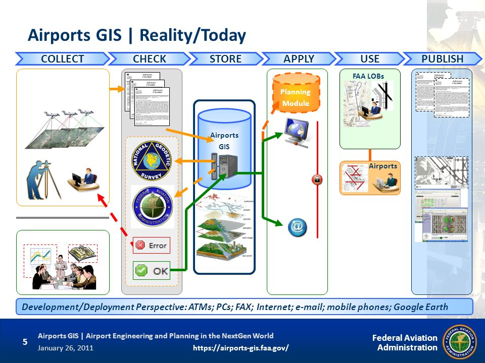 Airports GIS | Reality/Today