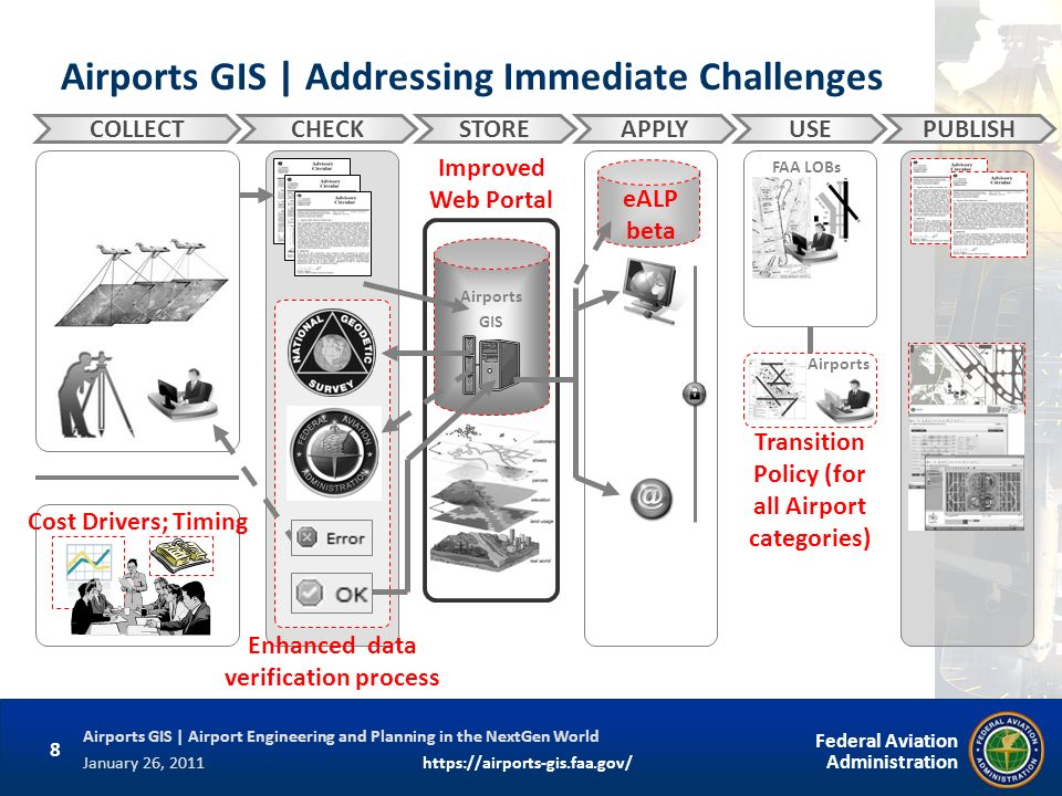 Airports GIS | Addressing Immediate Challenges