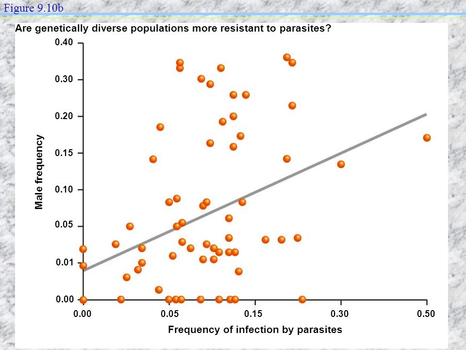Frequency of infection by parasites