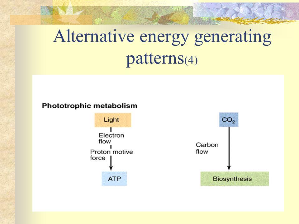 Alternative energy generating patterns(4)