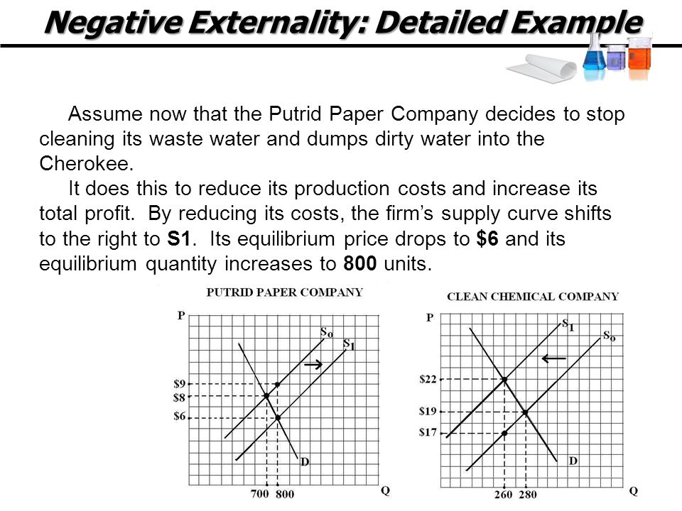 Negative Externality: Detailed Example