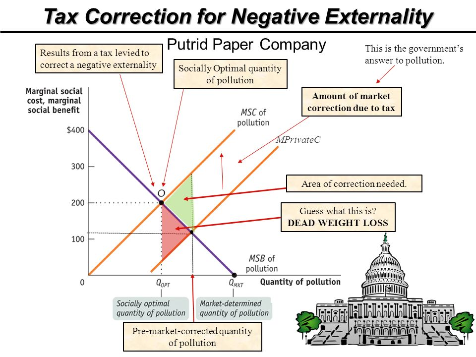 Tax Correction for Negative Externality