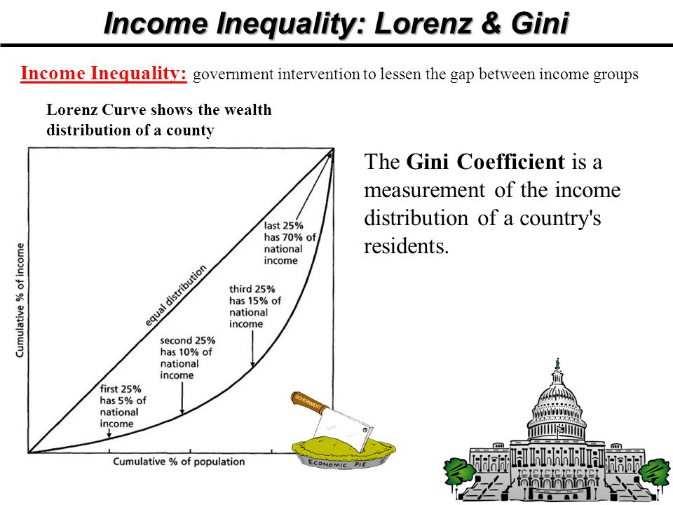 Income Inequality: Lorenz & Gini