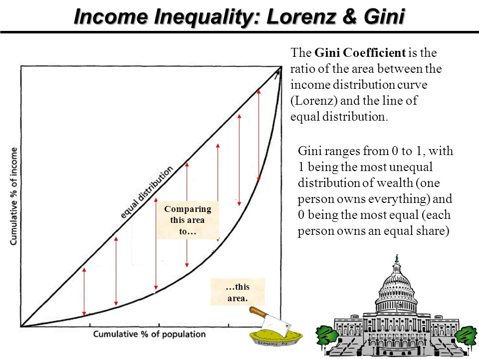 Income Inequality: Lorenz & Gini Comparing this area to…