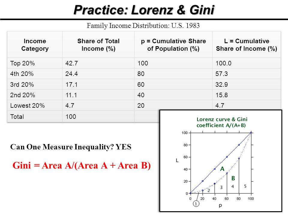 Practice: Lorenz & Gini