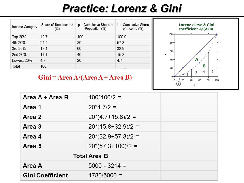 Practice: Lorenz & Gini Gini = Area A/(Area A + Area B)