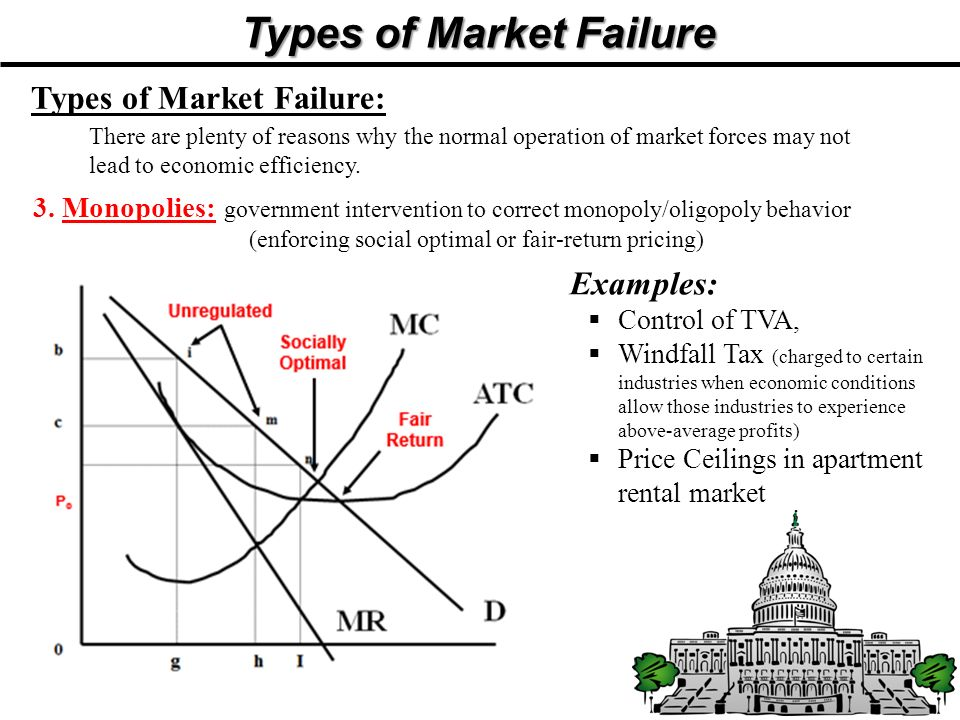 Types of Market Failure