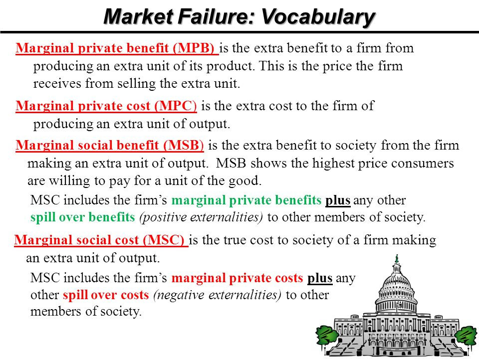 Market Failure: Vocabulary