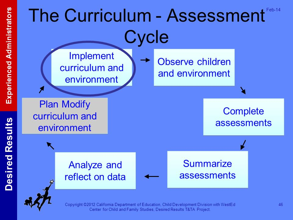 The Curriculum - Assessment Cycle
