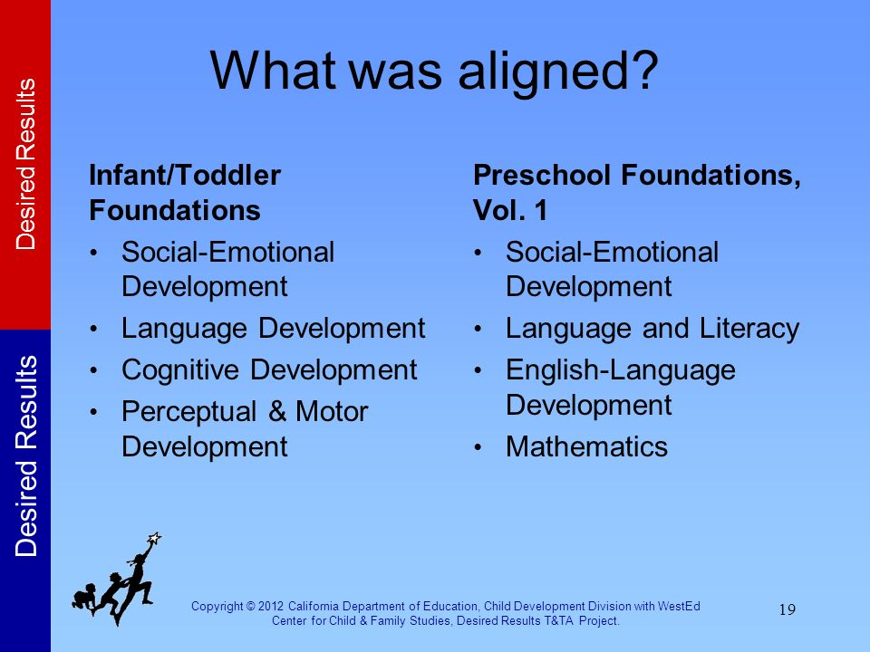 cognitive and language development Cognitive, language and literacy development is dependent on the child's growth and development in the other two domains from piaget.