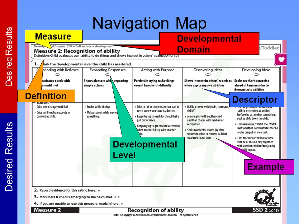 Navigation Map Measure Developmental Domain Definition Descriptor