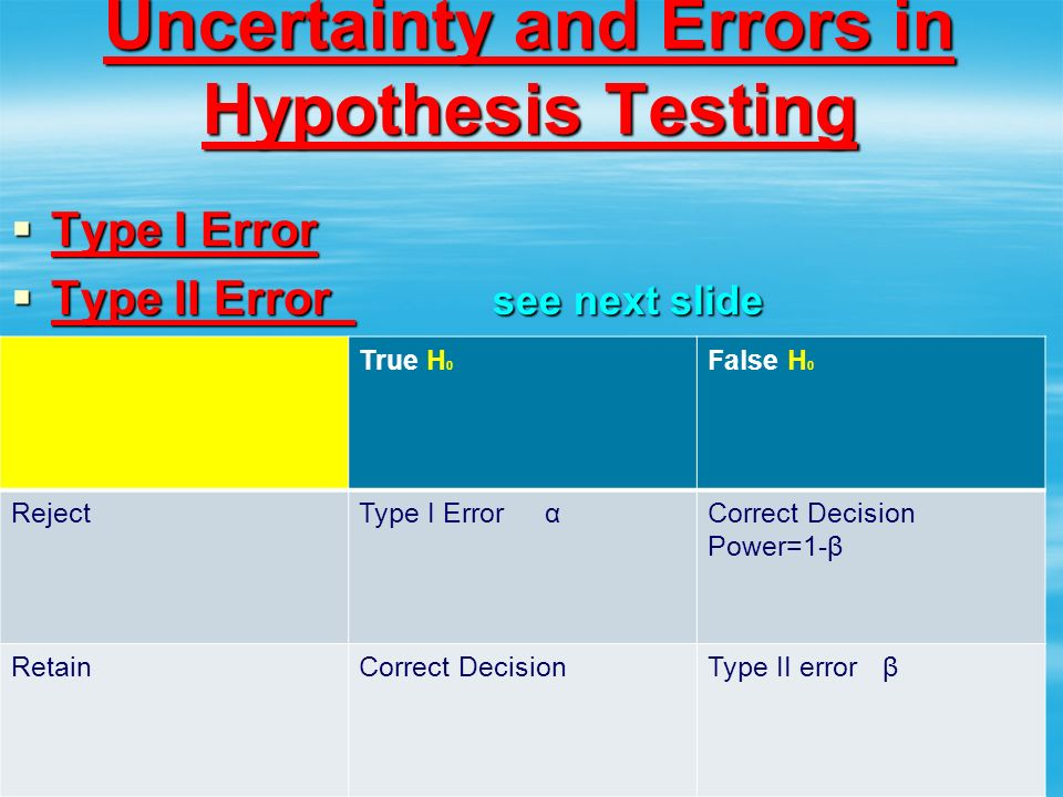 Uncertainty and Errors in Hypothesis Testing