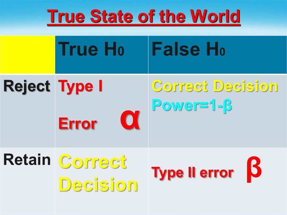 True H0 False H0 True State of the World Reject Type I Error α