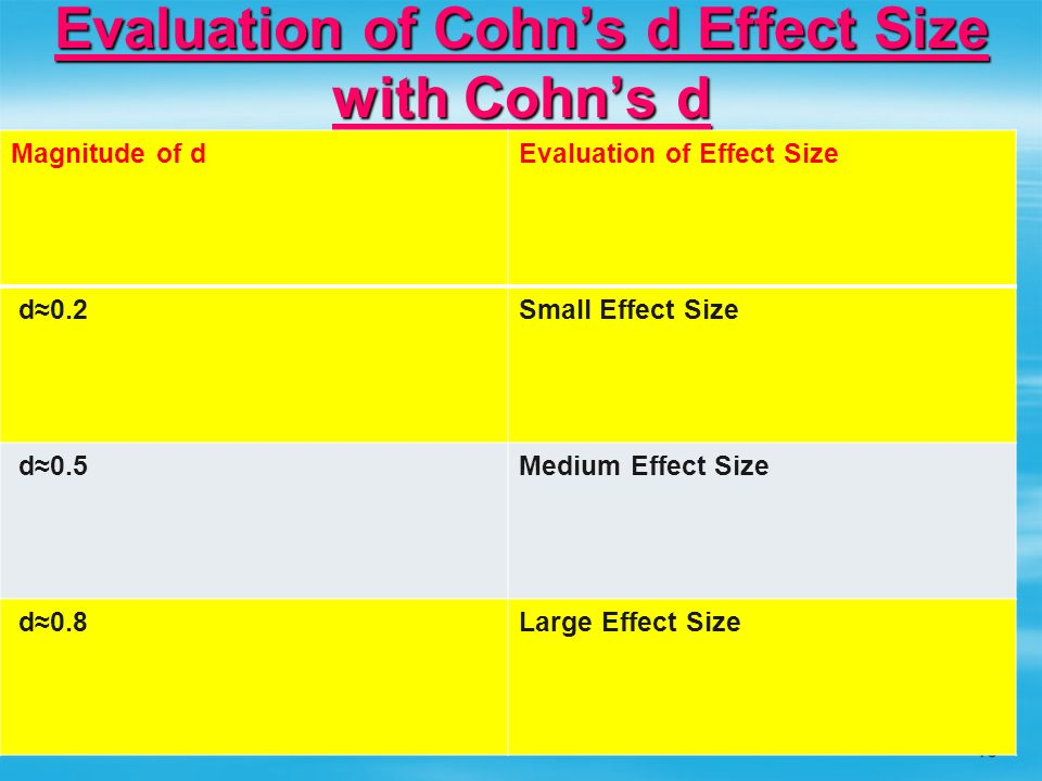 Evaluation of Cohn's d Effect Size with Cohn's d